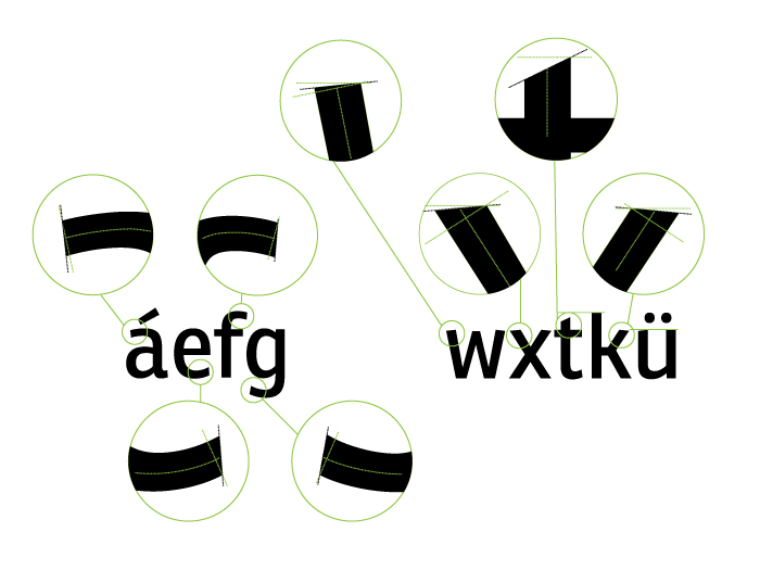 Remates: sans serif